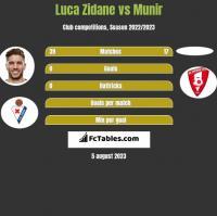 Luca Zidane vs Munir h2h player stats