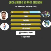 Luca Zidane vs Oier Olazabal h2h player stats
