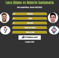 Luca Zidane vs Roberto Santamaria h2h player stats