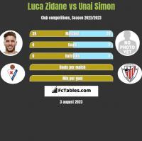 Luca Zidane vs Unai Simon h2h player stats