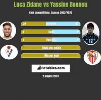 Luca Zidane vs Yassine Bounou h2h player stats