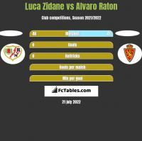 Luca Zidane vs Alvaro Raton h2h player stats
