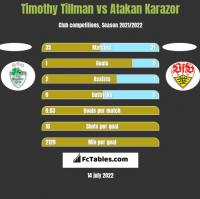 Timothy Tillman vs Atakan Karazor h2h player stats