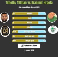 Timothy Tillman vs Branimir Hrgota h2h player stats