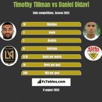 Timothy Tillman vs Daniel Didavi h2h player stats