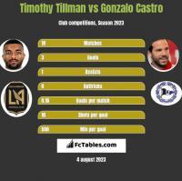 Timothy Tillman vs Gonzalo Castro h2h player stats