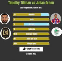 Timothy Tillman vs Julian Green h2h player stats