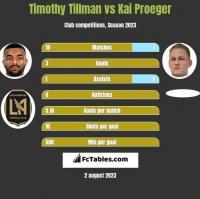 Timothy Tillman vs Kai Proeger h2h player stats