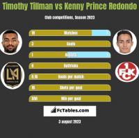Timothy Tillman vs Kenny Prince Redondo h2h player stats