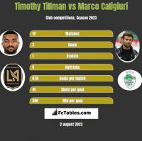 Timothy Tillman vs Marco Caligiuri h2h player stats