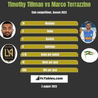 Timothy Tillman vs Marco Terrazzino h2h player stats