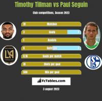 Timothy Tillman vs Paul Seguin h2h player stats
