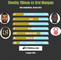 Timothy Tillman vs Orel Mangala h2h player stats