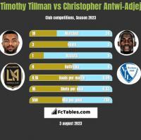 Timothy Tillman vs Christopher Antwi-Adjej h2h player stats