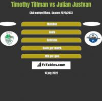 Timothy Tillman vs Julian Justvan h2h player stats