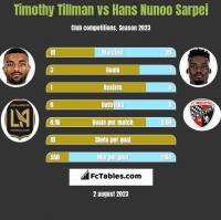 Timothy Tillman vs Hans Nunoo Sarpei h2h player stats