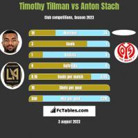 Timothy Tillman vs Anton Stach h2h player stats