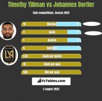 Timothy Tillman vs Johannes Dorfler h2h player stats