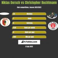Niklas Dorsch vs Christopher Buchtmann h2h player stats