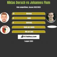 Niklas Dorsch vs Johannes Flum h2h player stats