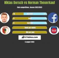 Niklas Dorsch vs Norman Theuerkauf h2h player stats