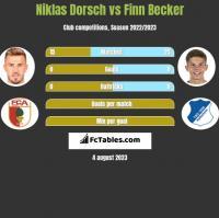 Niklas Dorsch vs Finn Becker h2h player stats