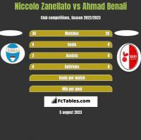 Niccolo Zanellato vs Ahmad Benali h2h player stats