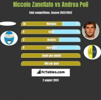 Niccolo Zanellato vs Andrea Poli h2h player stats