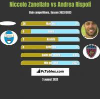 Niccolo Zanellato vs Andrea Rispoli h2h player stats