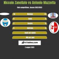 Niccolo Zanellato vs Antonio Mazzotta h2h player stats