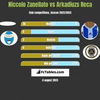 Niccolo Zanellato vs Arkadiuzs Reca h2h player stats