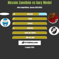Niccolo Zanellato vs Gary Medel h2h player stats