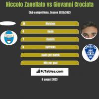 Niccolo Zanellato vs Giovanni Crociata h2h player stats