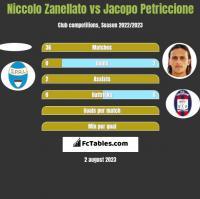 Niccolo Zanellato vs Jacopo Petriccione h2h player stats