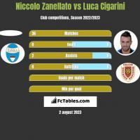 Niccolo Zanellato vs Luca Cigarini h2h player stats