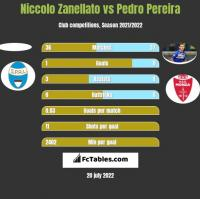 Niccolo Zanellato vs Pedro Pereira h2h player stats