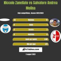 Niccolo Zanellato vs Salvatore Andrea Molina h2h player stats