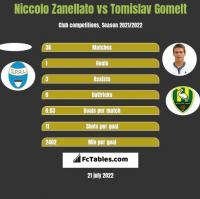 Niccolo Zanellato vs Tomislav Gomelt h2h player stats