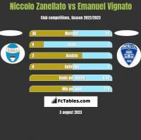 Niccolo Zanellato vs Emanuel Vignato h2h player stats