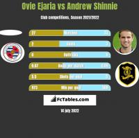 Ovie Ejaria vs Andrew Shinnie h2h player stats
