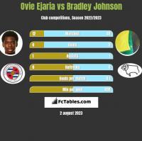 Ovie Ejaria vs Bradley Johnson h2h player stats