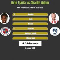 Ovie Ejaria vs Charlie Adam h2h player stats