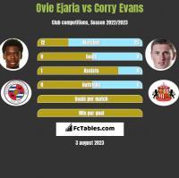 Ovie Ejaria vs Corry Evans h2h player stats