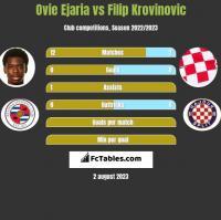 Ovie Ejaria vs Filip Krovinovic h2h player stats