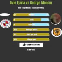 Ovie Ejaria vs George Moncur h2h player stats