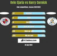 Ovie Ejaria vs Harry Cornick h2h player stats