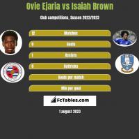 Ovie Ejaria vs Isaiah Brown h2h player stats