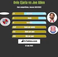 Ovie Ejaria vs Joe Allen h2h player stats