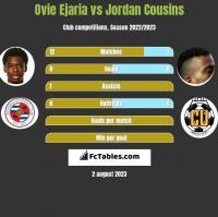 Ovie Ejaria vs Jordan Cousins h2h player stats