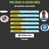 Ovie Ejaria vs Jordan Obita h2h player stats